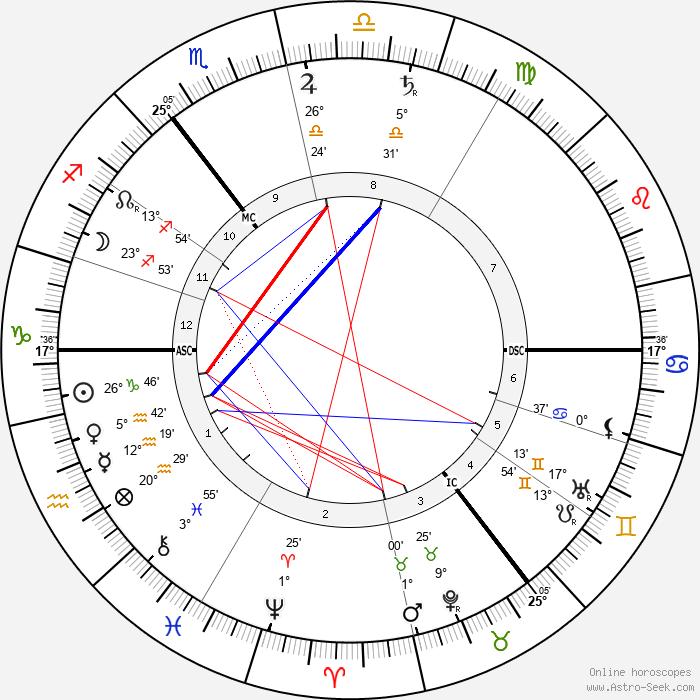 David Lloyd George - Birth horoscope chart
