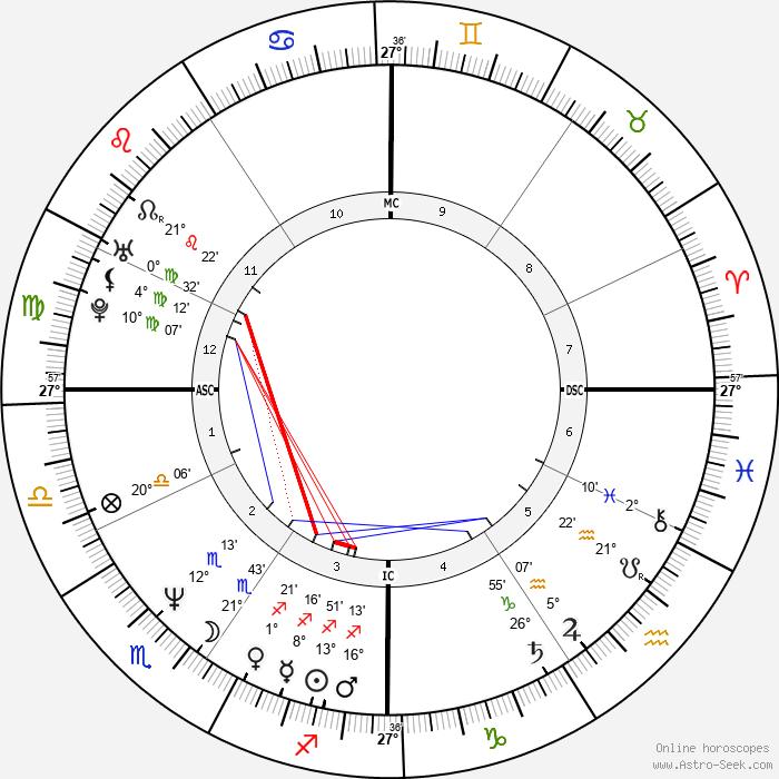 David Lovering - Birth horoscope chart