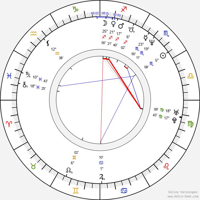 David Lowe - Birth horoscope chart