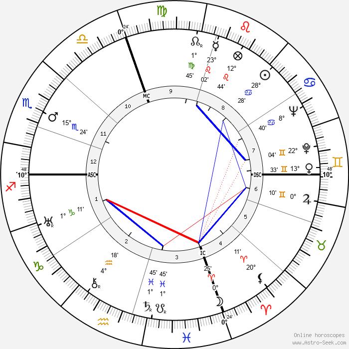 David M. Kennedy - Birth horoscope chart