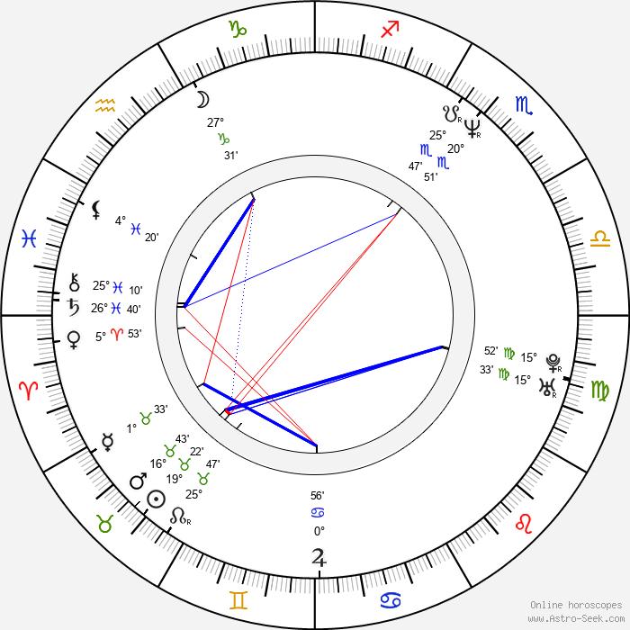 David Mackenzie - Birth horoscope chart