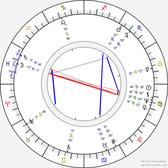 David Macmillan - Birth horoscope chart