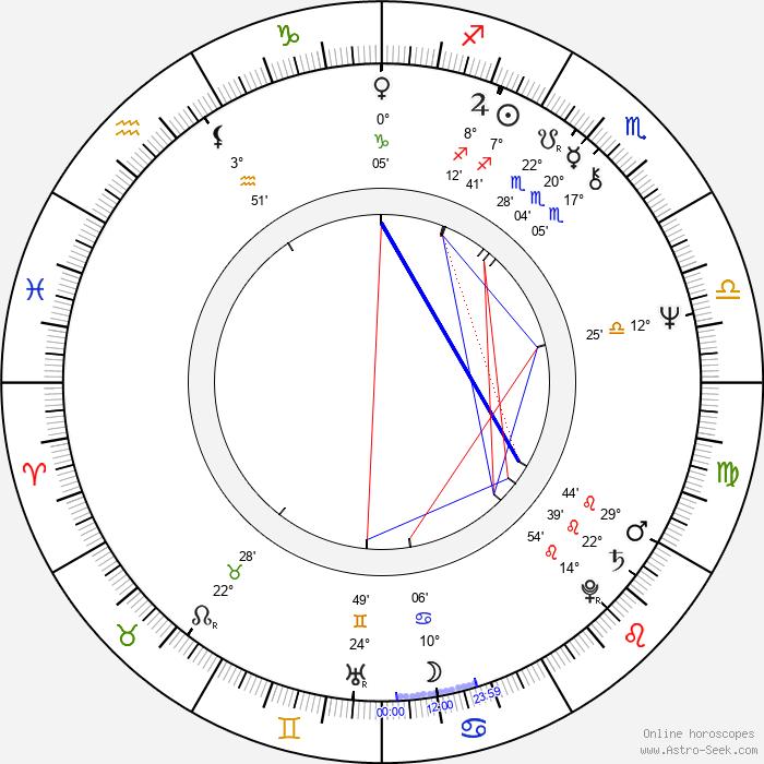 David Mamet - Birth horoscope chart