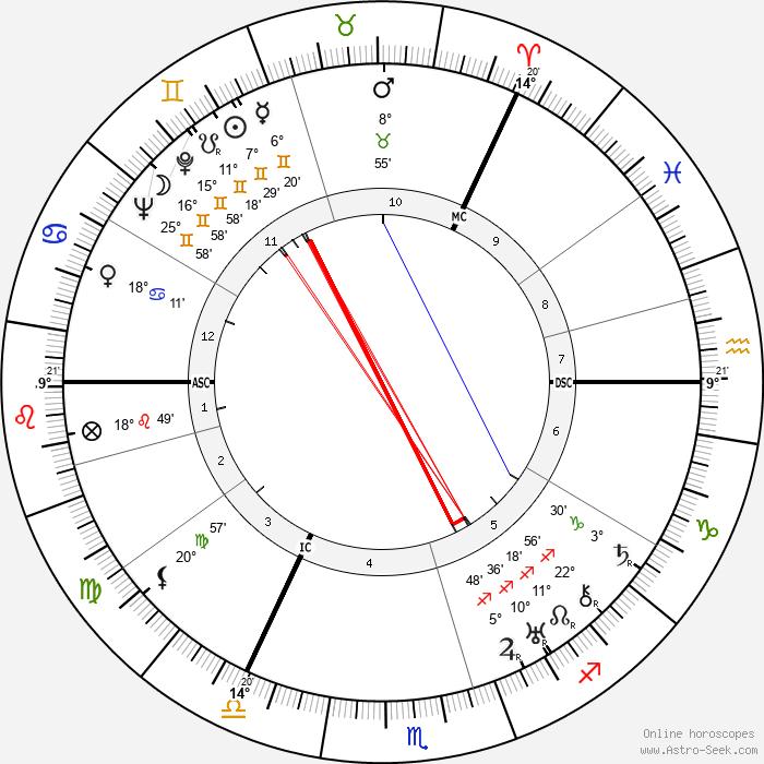 David Maxwell Fyfe - Birth horoscope chart