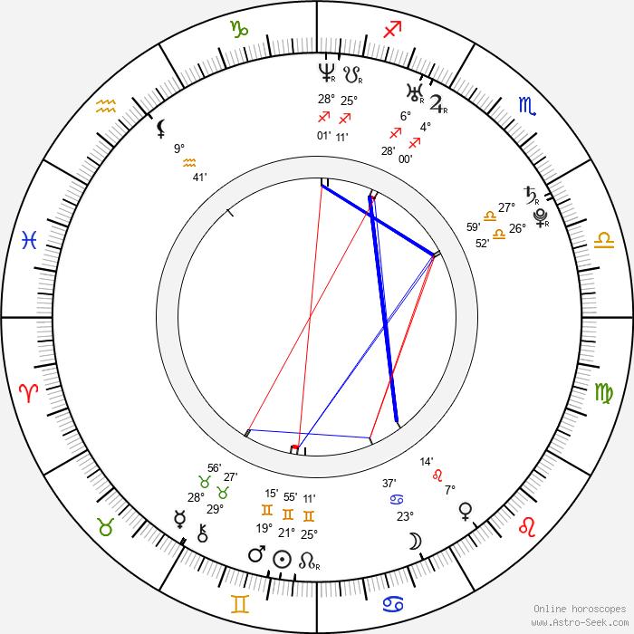 David May - Birth horoscope chart