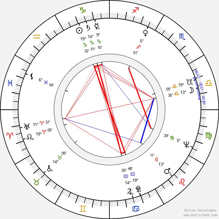 David Maysles - Birth horoscope chart
