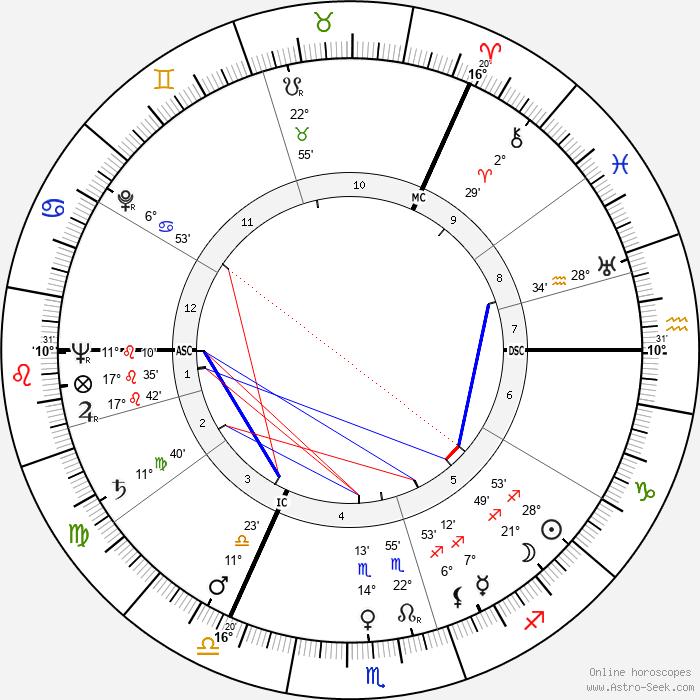 David McFall - Birth horoscope chart
