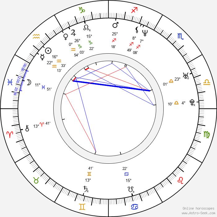 David Meunier - Birth horoscope chart