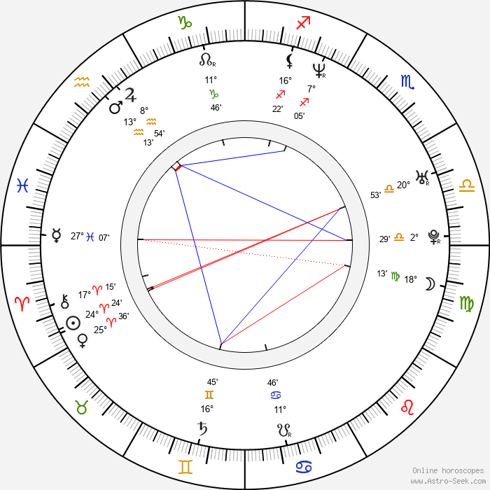 David Miller - Birth horoscope chart