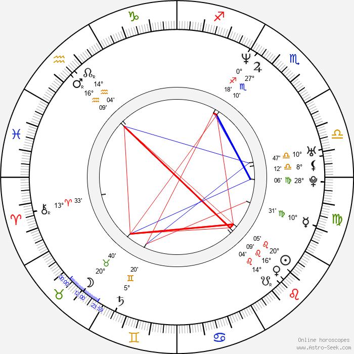 David Monahan - Birth horoscope chart