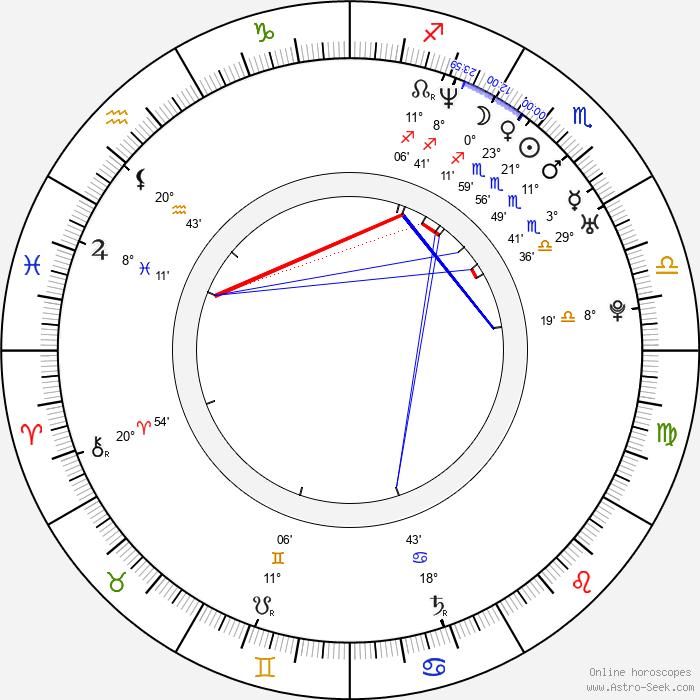 David Moscow - Birth horoscope chart