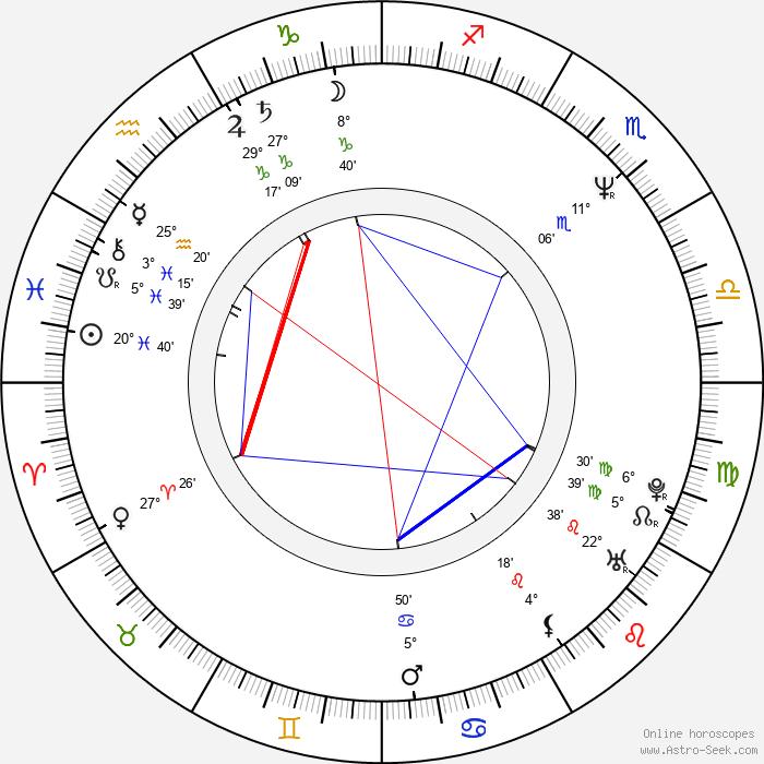 David Neale - Birth horoscope chart