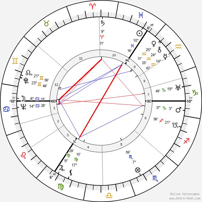 David Niven - Birth horoscope chart