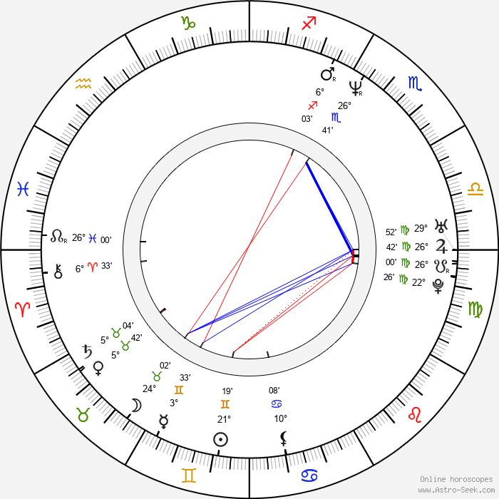 David Novotný - Birth horoscope chart