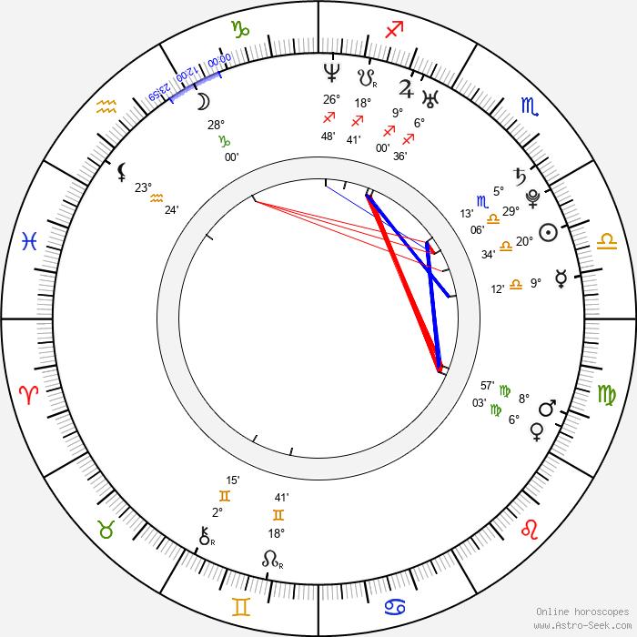 David Oakes - Birth horoscope chart