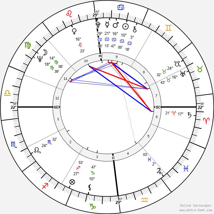 David Owen - Birth horoscope chart