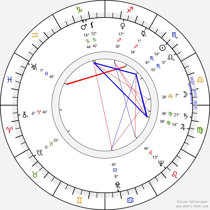 David Oxley - Birth horoscope chart