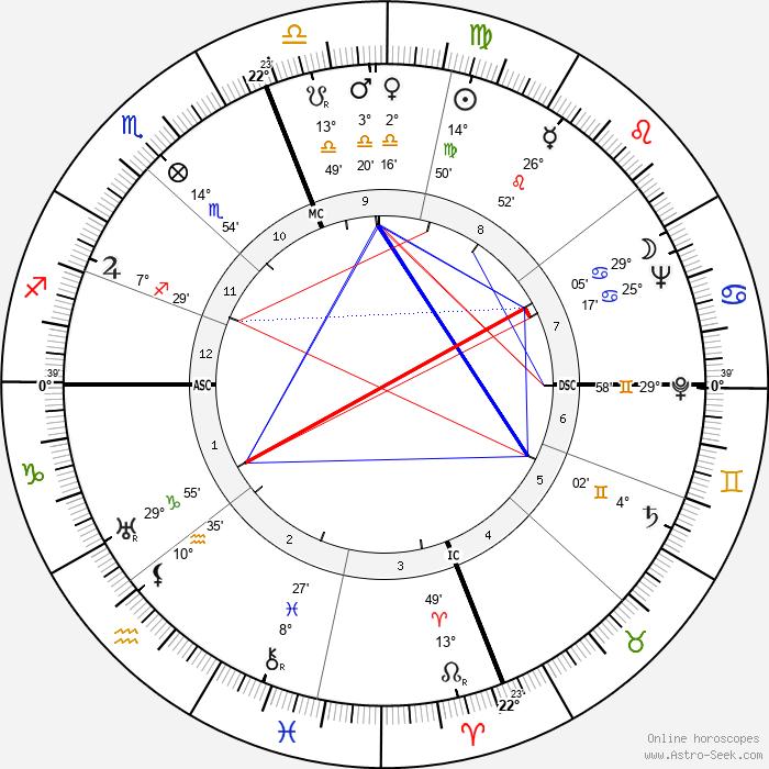 David Packard - Birth horoscope chart