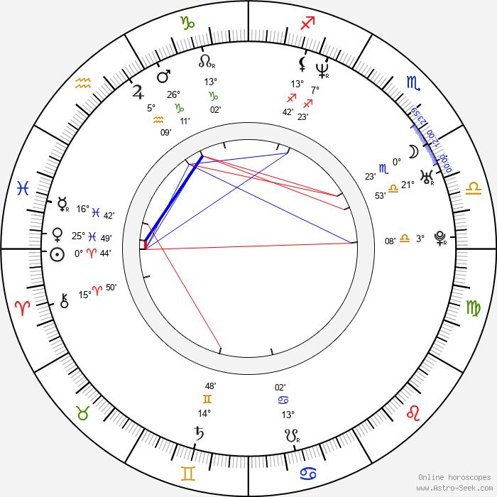 David Patykewich - Birth horoscope chart
