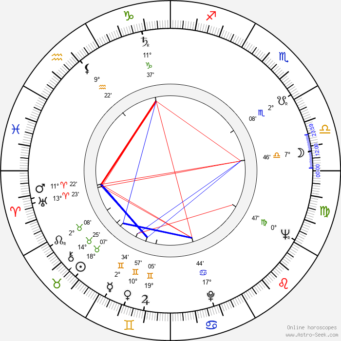 David Perlov - Birth horoscope chart