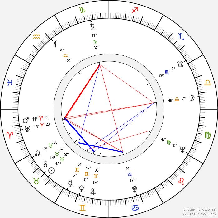 David Perlov - Birth horoscope chart