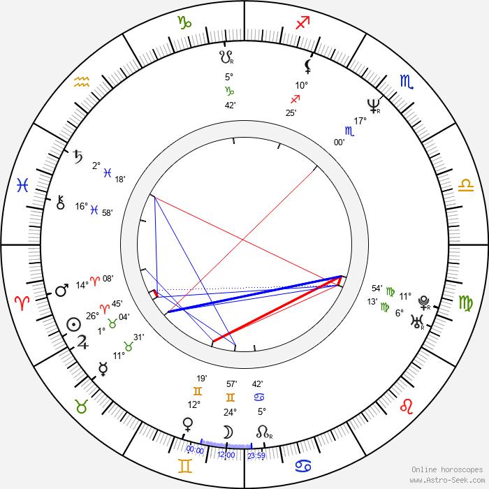 David Pirner - Birth horoscope chart