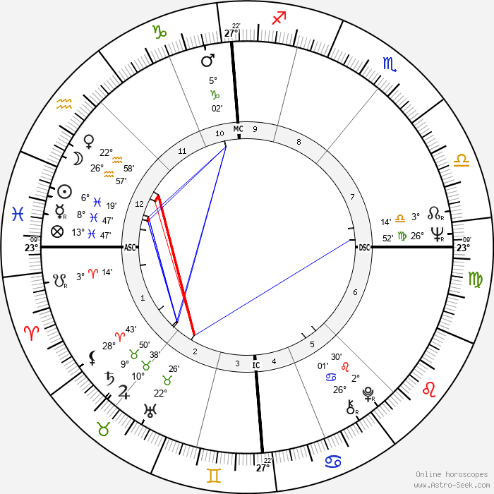 David Puttnam - Birth horoscope chart