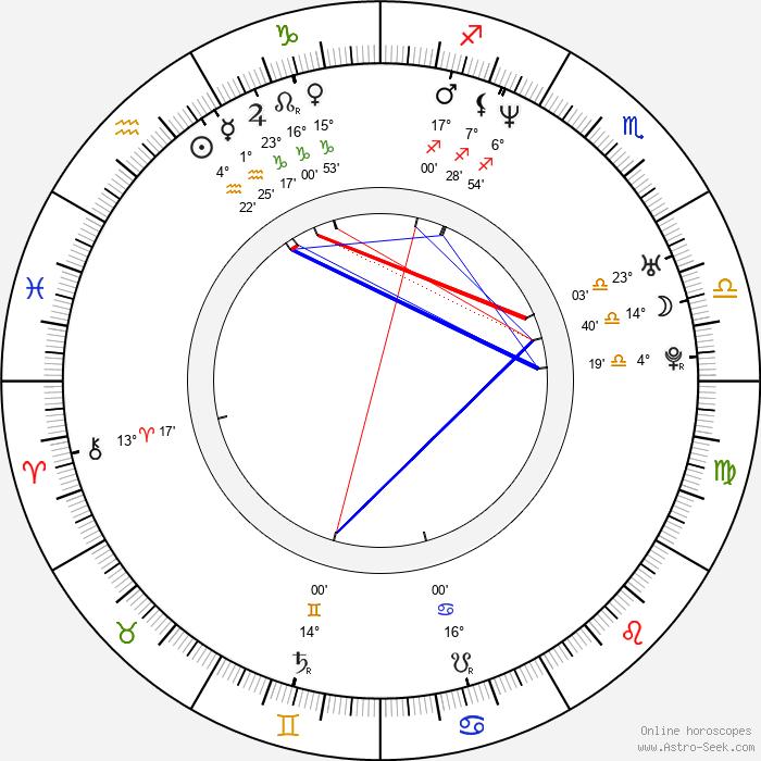 David Quinlan - Birth horoscope chart