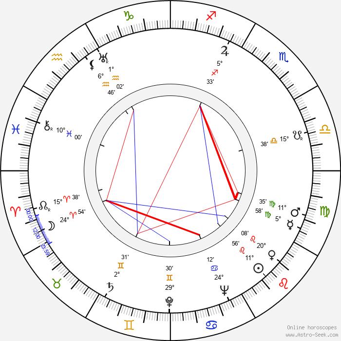 David Raksin - Birth horoscope chart