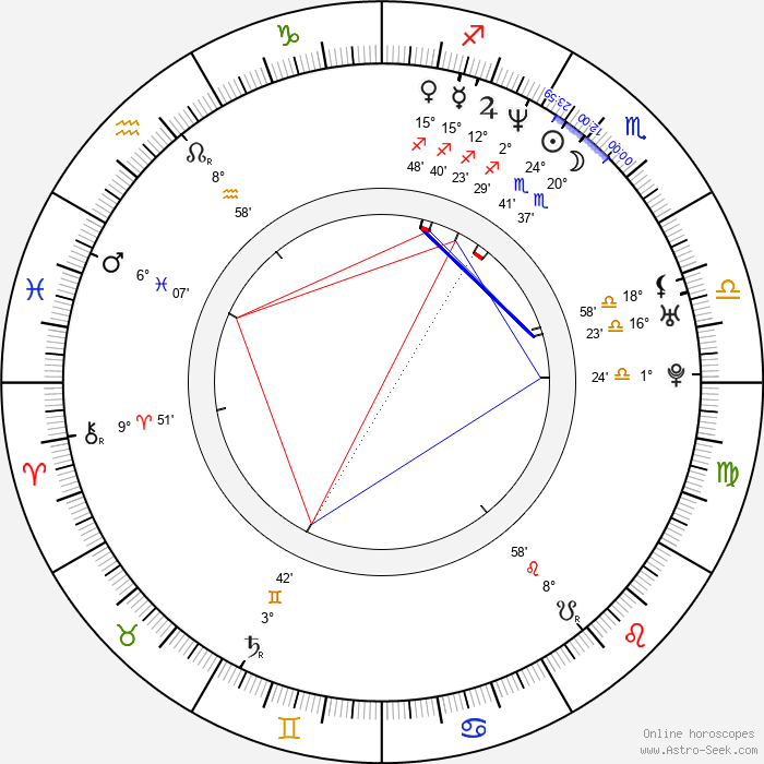 David Ramsey - Birth horoscope chart