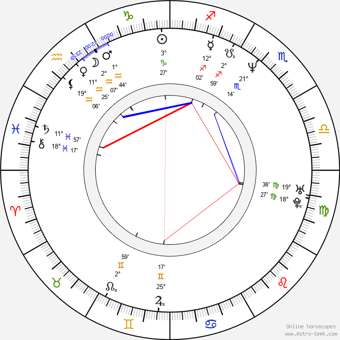 David Rath - Birth horoscope chart