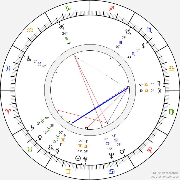 David Rose - Birth horoscope chart