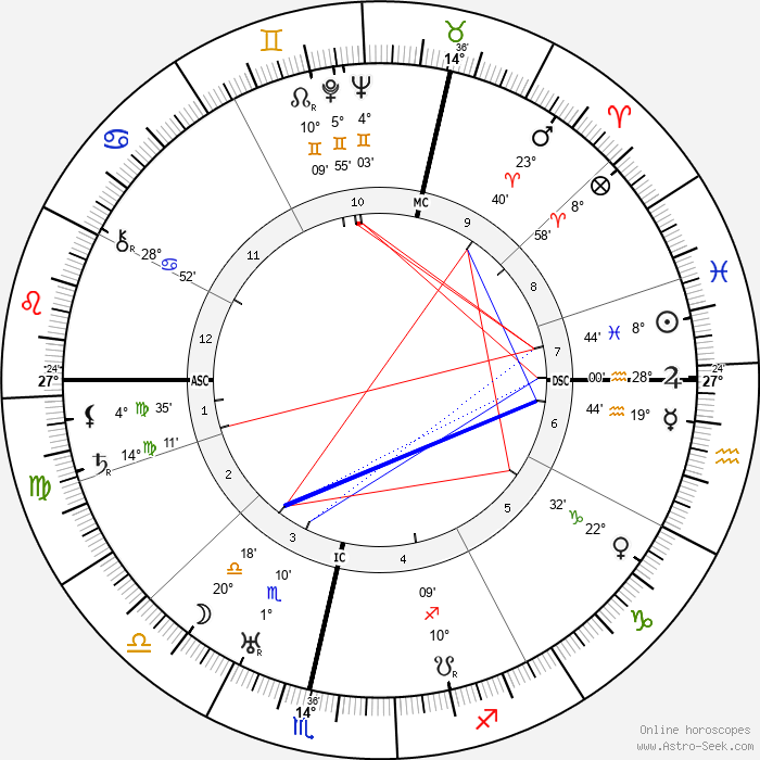 David Sarnoff - Birth horoscope chart