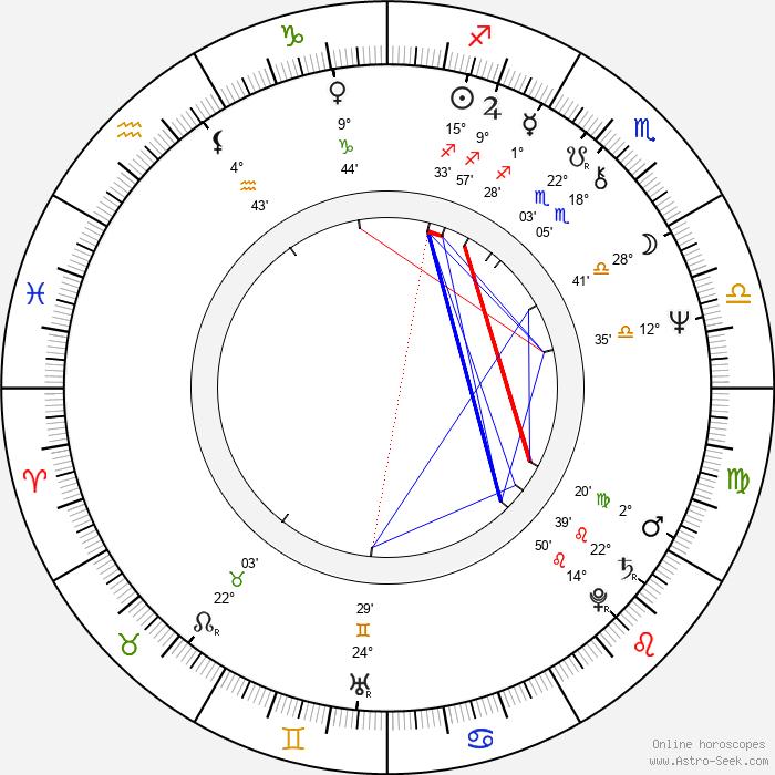 David Schmoeller - Birth horoscope chart