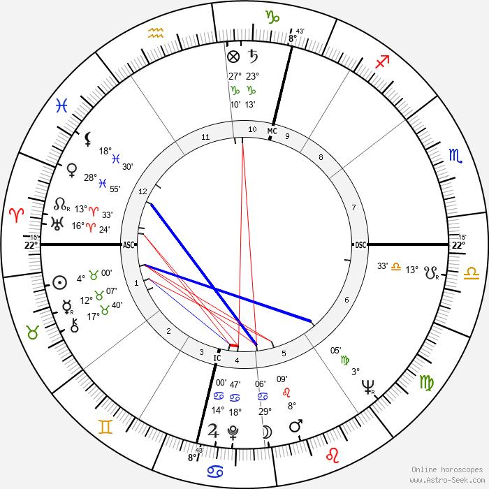 David Shepherd - Birth horoscope chart