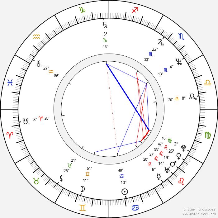 David Shore - Birth horoscope chart