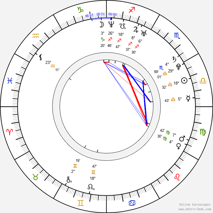 David Šír - Birth horoscope chart