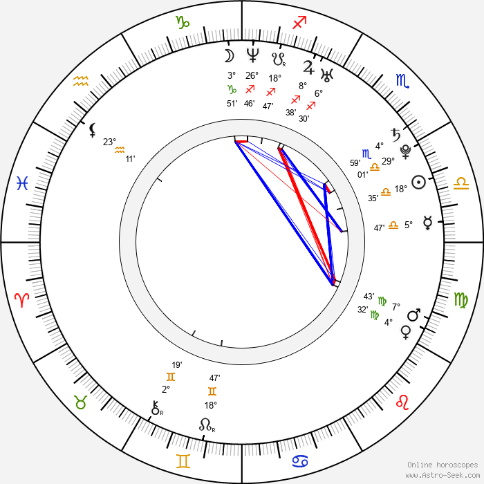 David Šír - Birth horoscope chart