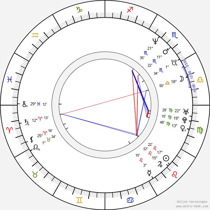 David Sommer - Birth horoscope chart