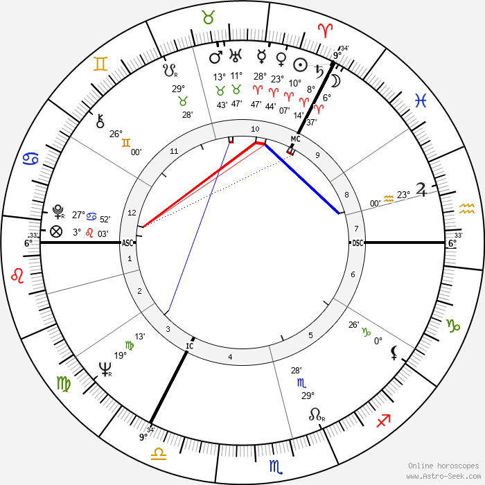 David Steel - Birth horoscope chart
