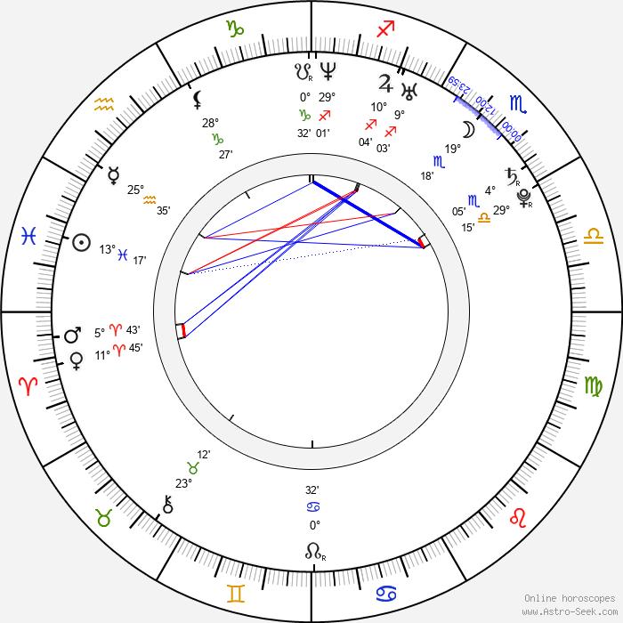 David Střihavka - Birth horoscope chart