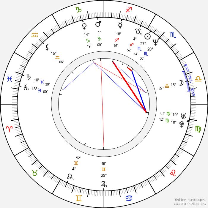 David Stuart - Birth horoscope chart