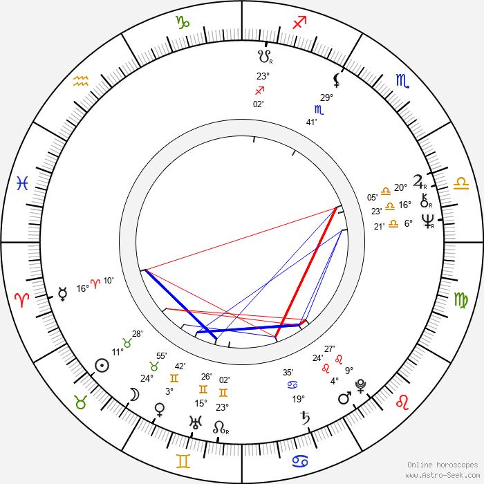 David Suchet - Birth horoscope chart