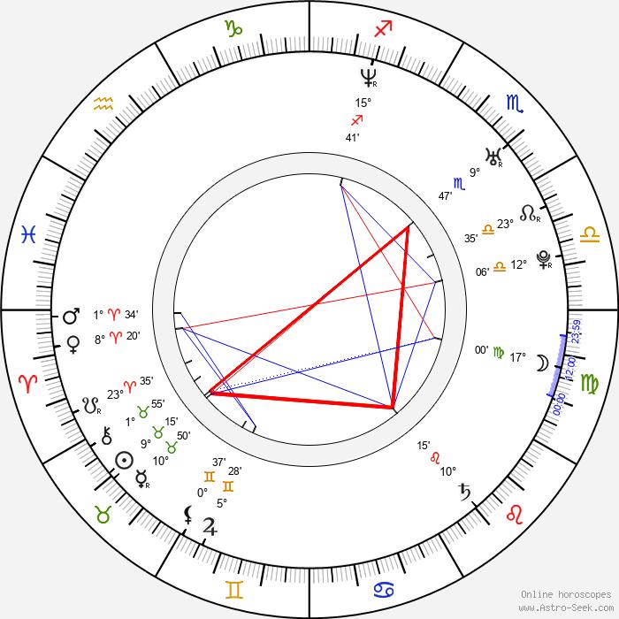 David Sullivan - Birth horoscope chart