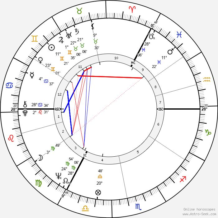 David Sumberg - Birth horoscope chart