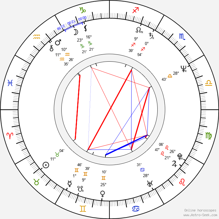 David T. Friendly - Birth horoscope chart