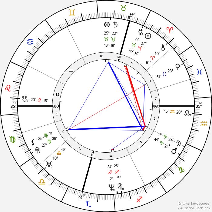 David Tennant - Birth horoscope chart
