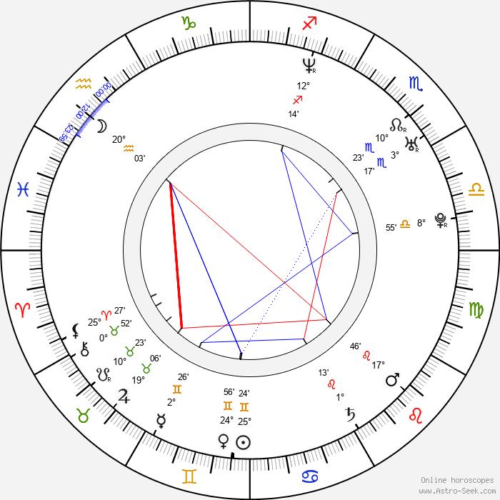 David Thwaites - Birth horoscope chart