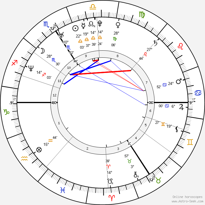 David Trezeguet - Birth horoscope chart