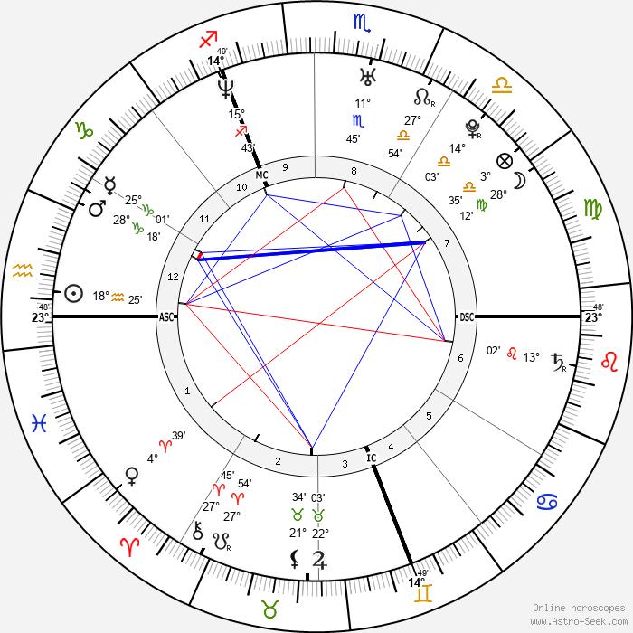 David Van Laere - Birth horoscope chart
